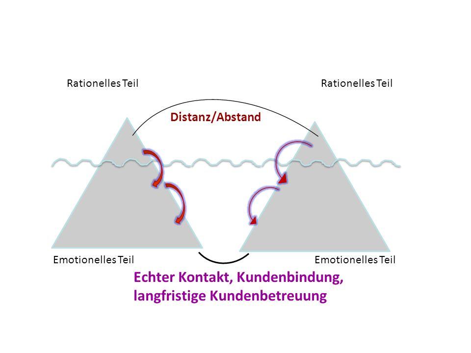 Rationelles Teil Emotionelles Teil Rationelles Teil Emotionelles Teil Distanz/Abstand Echter Kontakt, Kundenbindung, langfristige Kundenbetreuung