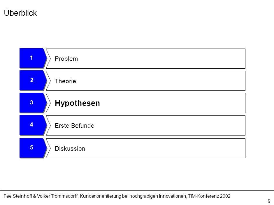 Fee Steinhoff & Volker Trommsdorff, Kundenorientierung bei hochgradigen Innovationen, TIM-Konferenz 2002 9 4 Erste Befunde 3 Hypothesen 2 Theorie 1 Pr