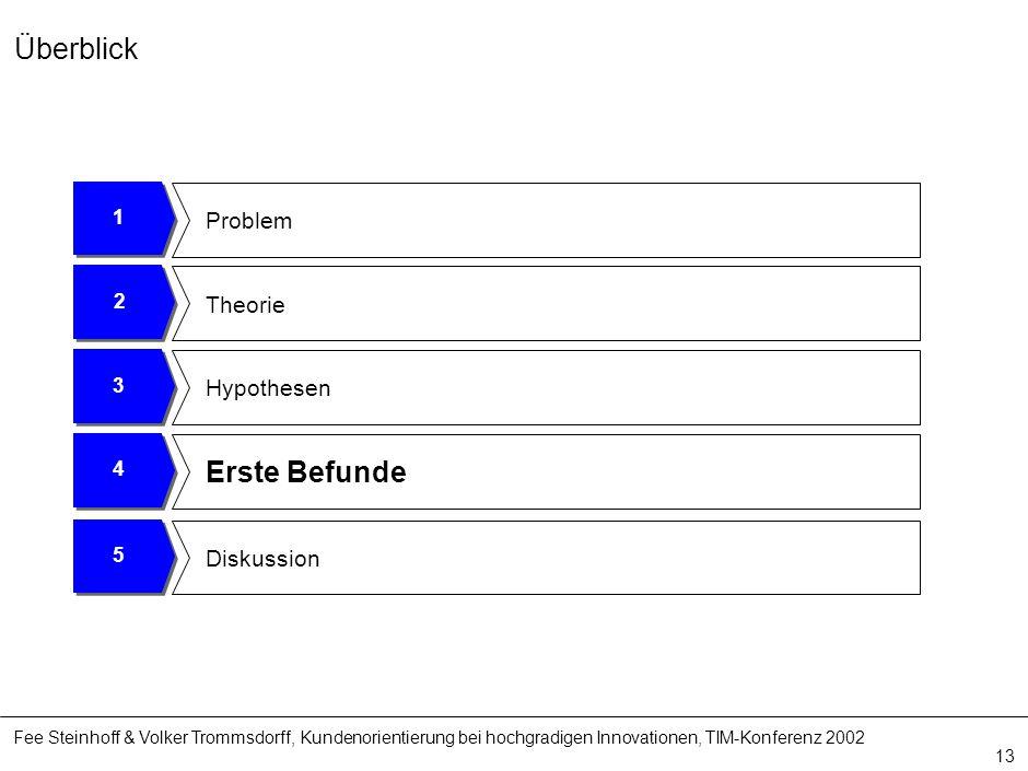Fee Steinhoff & Volker Trommsdorff, Kundenorientierung bei hochgradigen Innovationen, TIM-Konferenz 2002 13 4 Erste Befunde 3 Hypothesen 2 Theorie 1 P
