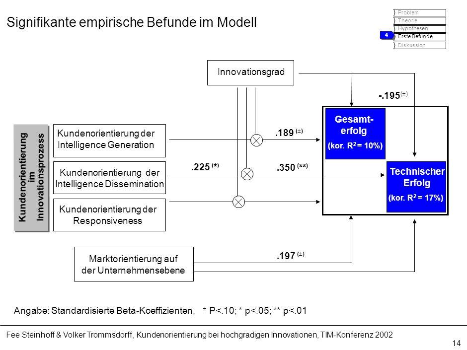 Fee Steinhoff & Volker Trommsdorff, Kundenorientierung bei hochgradigen Innovationen, TIM-Konferenz 2002 14 Signifikante empirische Befunde im Modell