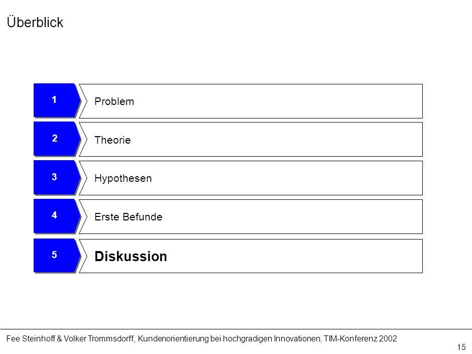 Fee Steinhoff & Volker Trommsdorff, Kundenorientierung bei hochgradigen Innovationen, TIM-Konferenz 2002 15 4 Erste Befunde 3 Hypothesen 2 Theorie 1 P