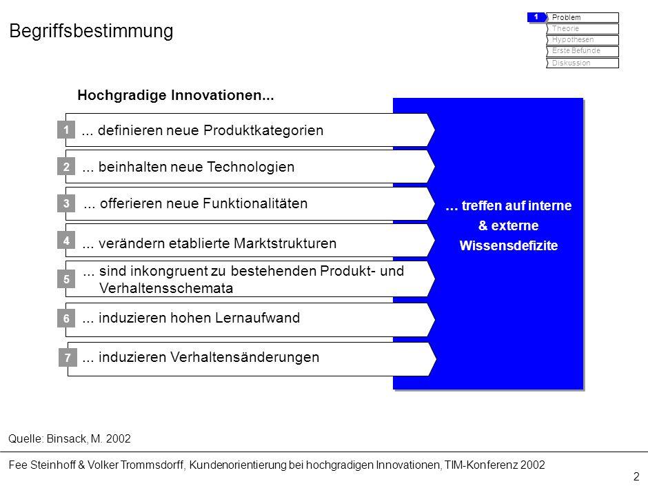 Fee Steinhoff & Volker Trommsdorff, Kundenorientierung bei hochgradigen Innovationen, TIM-Konferenz 2002 2 Begriffsbestimmung Quelle: Binsack, M. 2002