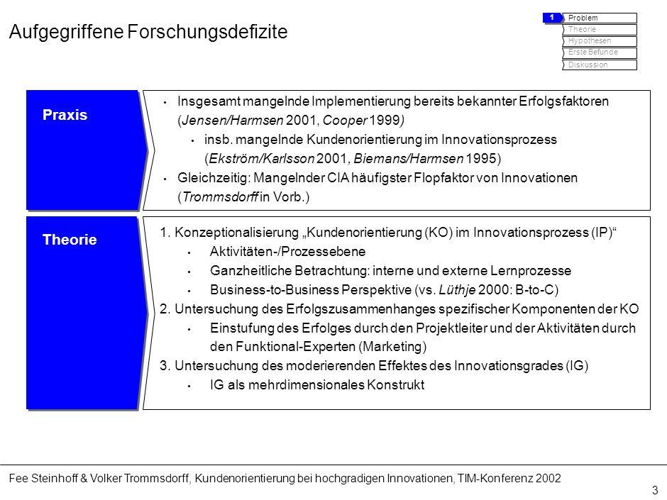 Fee Steinhoff & Volker Trommsdorff, Kundenorientierung bei hochgradigen Innovationen, TIM-Konferenz 2002 3 Aufgegriffene Forschungsdefizite Praxis Ins