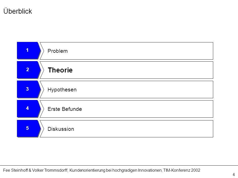Fee Steinhoff & Volker Trommsdorff, Kundenorientierung bei hochgradigen Innovationen, TIM-Konferenz 2002 4 4 Erste Befunde 3 Hypothesen 2 Theorie 1 Pr