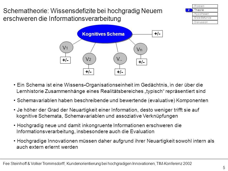 Fee Steinhoff & Volker Trommsdorff, Kundenorientierung bei hochgradigen Innovationen, TIM-Konferenz 2002 5 Schematheorie: Wissensdefizite bei hochgrad