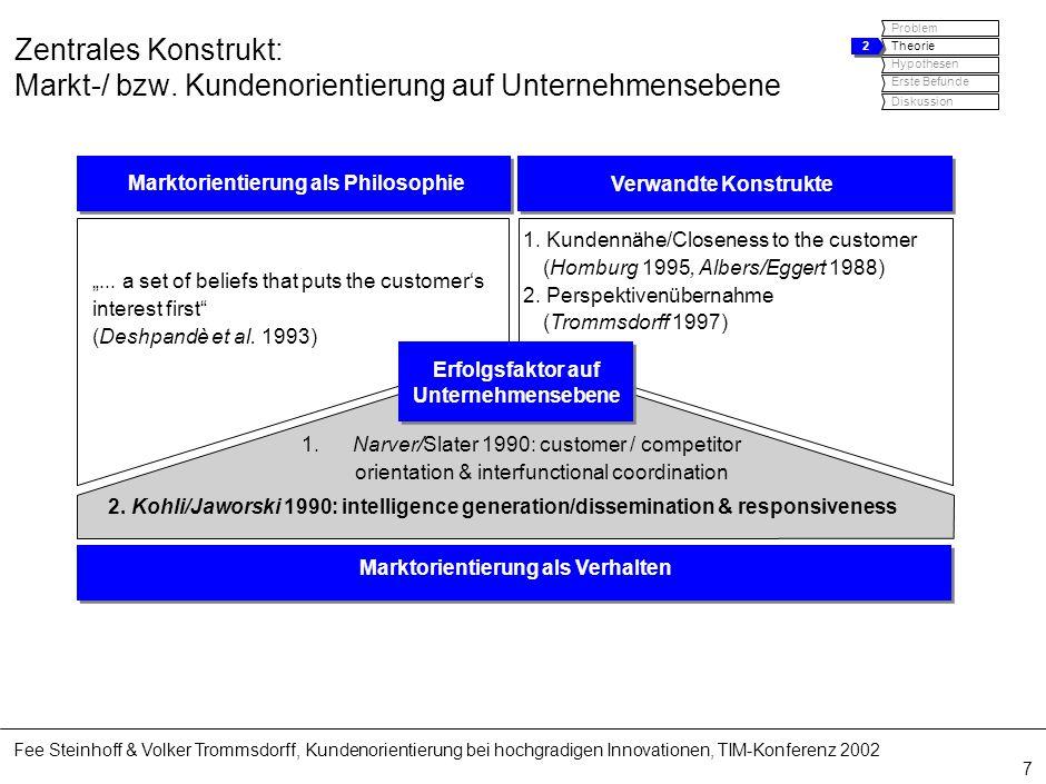 Fee Steinhoff & Volker Trommsdorff, Kundenorientierung bei hochgradigen Innovationen, TIM-Konferenz 2002 7 Marktorientierung als Philosophie Erfolgsfa