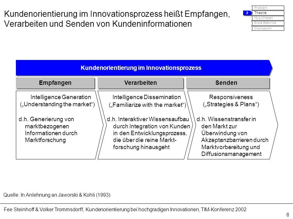 Fee Steinhoff & Volker Trommsdorff, Kundenorientierung bei hochgradigen Innovationen, TIM-Konferenz 2002 8 Kundenorientierung im Innovationsprozess he