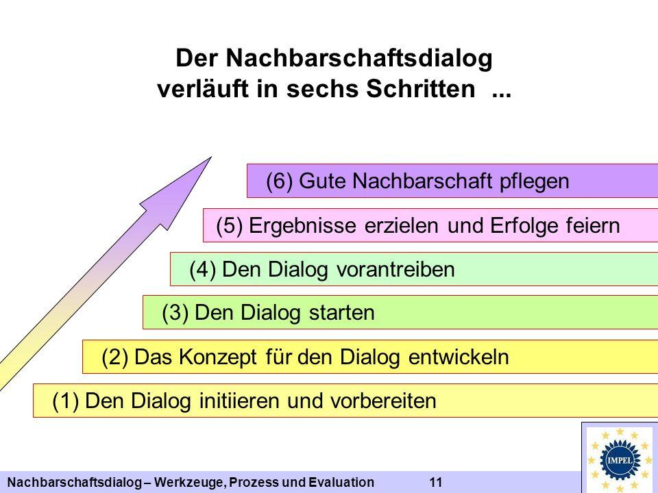 Nachbarschaftsdialog – Werkzeuge, Prozess und Evaluation 11 Der Nachbarschaftsdialog verläuft in sechs Schritten... (1) Den Dialog initiieren und vorb