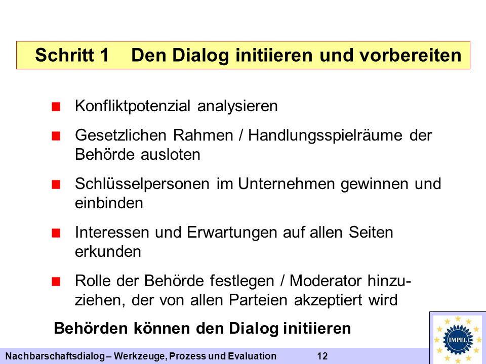 Nachbarschaftsdialog – Werkzeuge, Prozess und Evaluation 12 Schritt 1 Den Dialog initiieren und vorbereiten Konfliktpotenzial analysieren Gesetzlichen