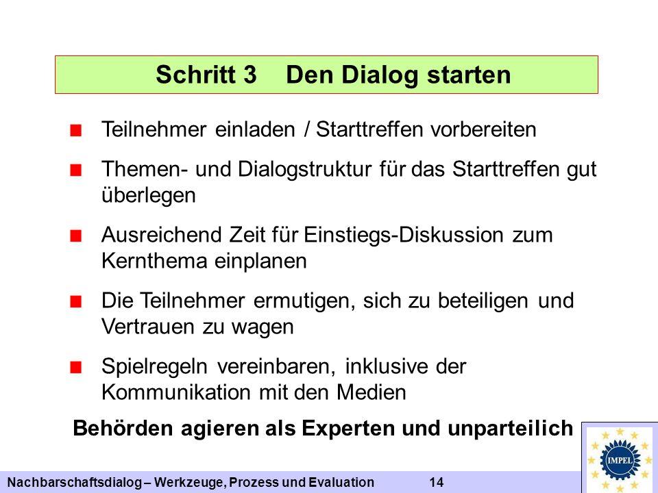 Nachbarschaftsdialog – Werkzeuge, Prozess und Evaluation 14 Schritt 3 Den Dialog starten Teilnehmer einladen / Starttreffen vorbereiten Themen- und Di