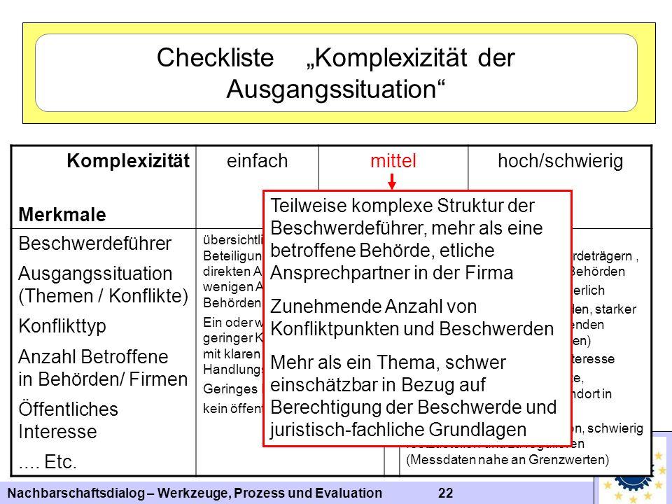 Nachbarschaftsdialog – Werkzeuge, Prozess und Evaluation 22 Komplexizität Merkmale einfachmittelhoch/schwierig Beschwerdeführer Ausgangssituation (The