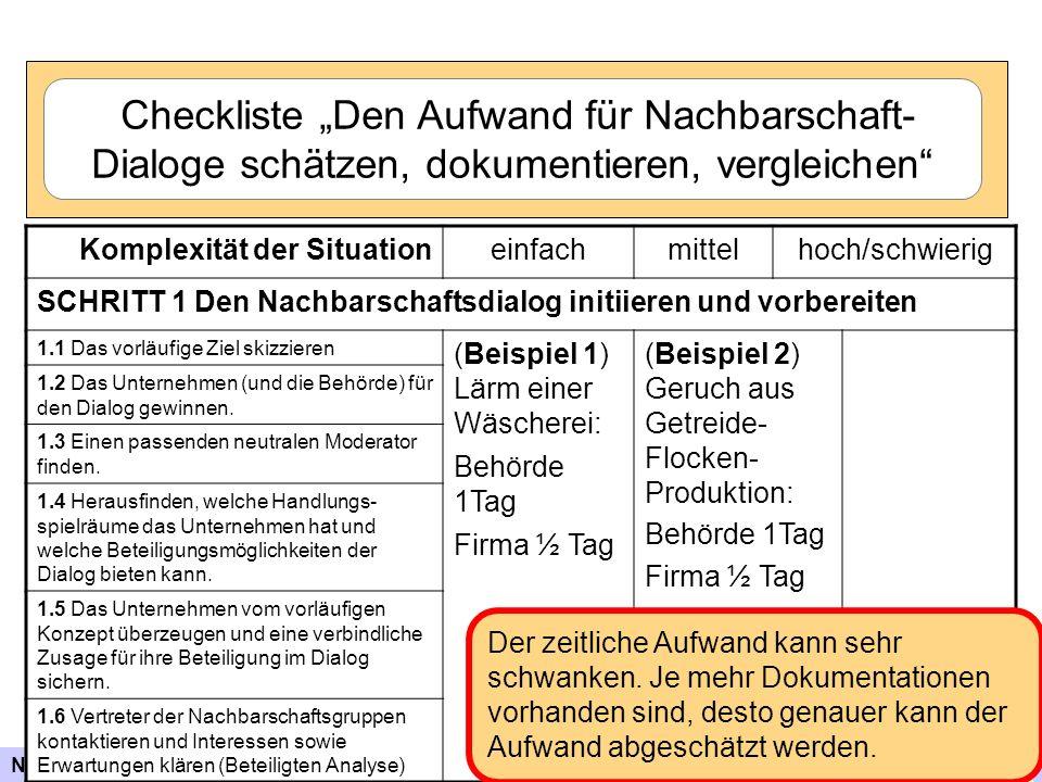 Nachbarschaftsdialog – Werkzeuge, Prozess und Evaluation 26 Komplexität der Situationeinfachmittelhoch/schwierig SCHRITT 1 Den Nachbarschaftsdialog in