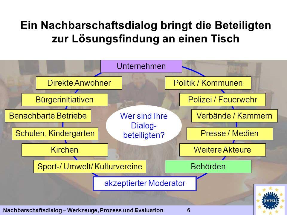 Nachbarschaftsdialog – Werkzeuge, Prozess und Evaluation 7 Ein Nachbarschaftsdialog...