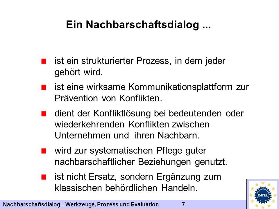 Nachbarschaftsdialog – Werkzeuge, Prozess und Evaluation 28 Vertiefende Informationen / Quellenangabe Zum Verfahren: Broschüre Umweltkonflikte im Dialog lösen ( http://impel.eu/) Zu Verfahren, Methoden und Schritten: Toolkit – Establishing Neighbourhood Dialogue (http://impel.eu/) Zur Qualitätssicherung und Evaluation: Guideline and excel table for self evaluation of neighbourhood dialogue (http://impel.eu/) Produkte des IMPEL-Projekts Informal resolution of environmental conflicts by dialogue 2004 - 2010 Erläuterungen zu den Folien sind in der Notizenansicht zu finden
