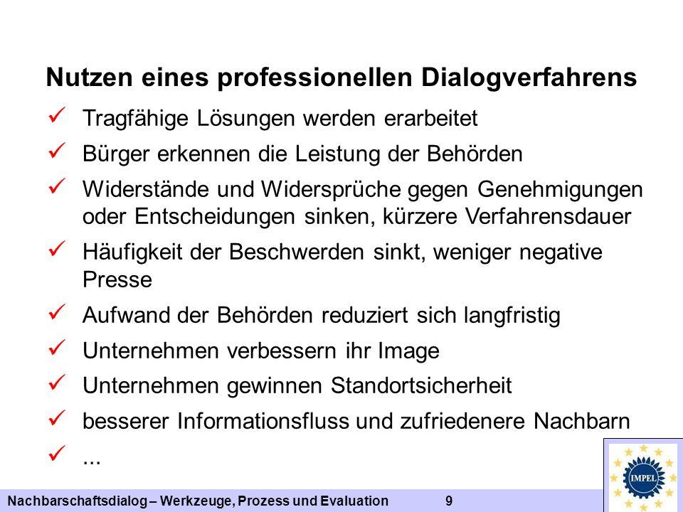 Nachbarschaftsdialog – Werkzeuge, Prozess und Evaluation 9 Nutzen eines professionellen Dialogverfahrens Tragfähige Lösungen werden erarbeitet Bürger