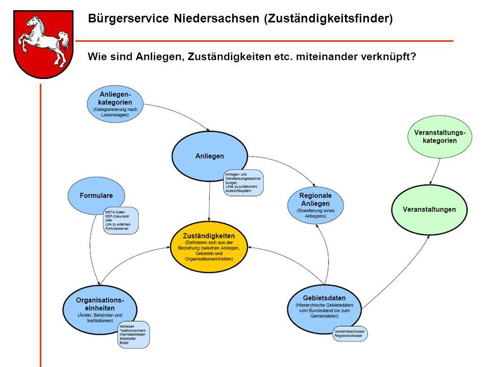 Bürgerservice Niedersachsen (Zuständigkeitsfinder) Wie sind Anliegen, Zuständigkeiten etc. miteinander verknüpft?