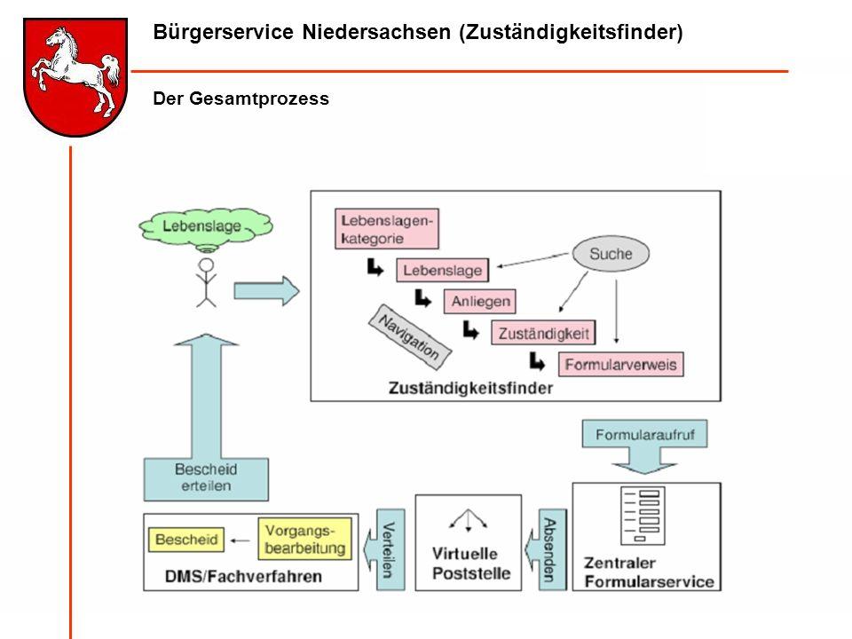 Bürgerservice Niedersachsen (Zuständigkeitsfinder) Der Gesamtprozess