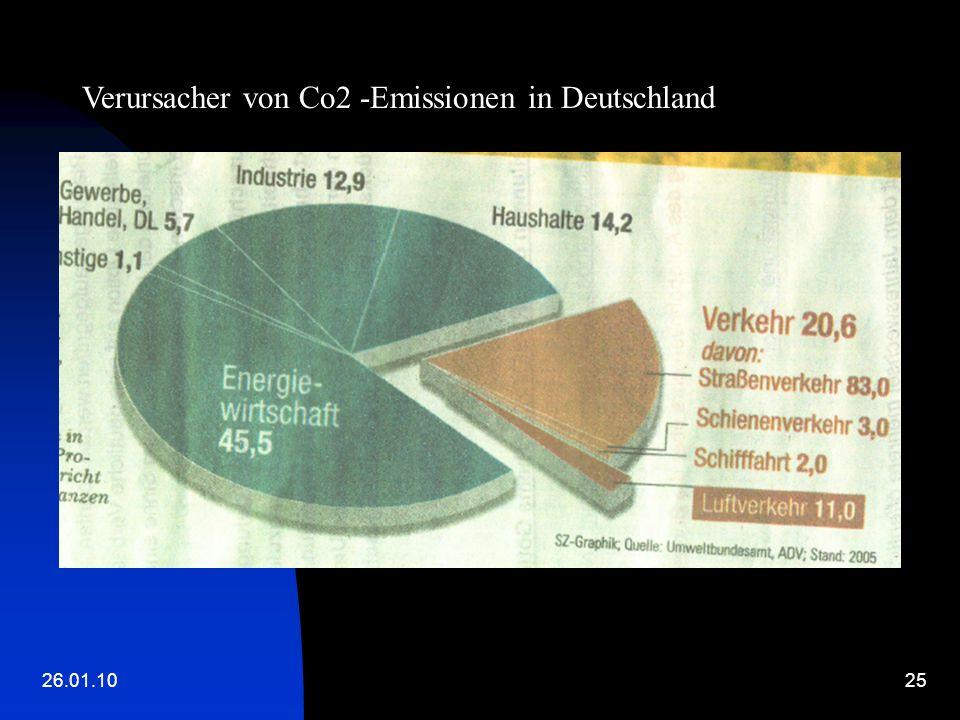 26.01.1025 Verursacher von Co2 -Emissionen in Deutschland