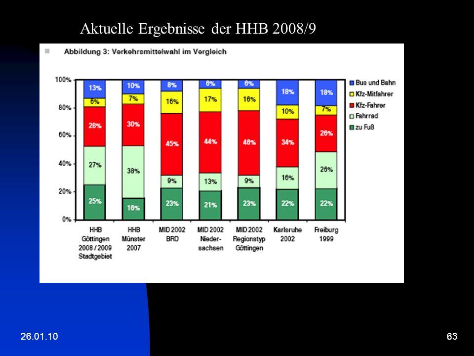 26.01.1063 Aktuelle Ergebnisse der HHB 2008/9