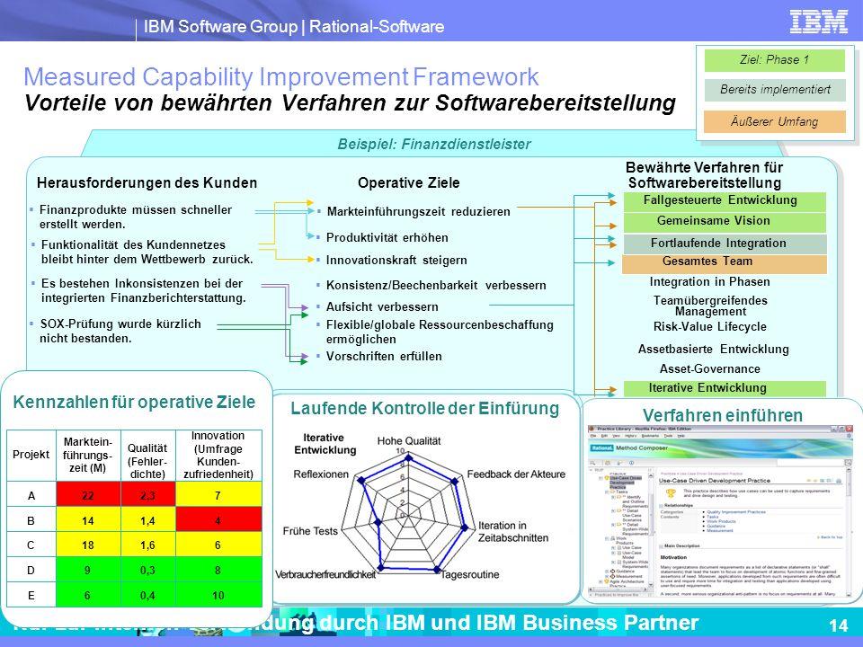 IBM Software Group | Rational-Software 14 Nur zur internen Verwendung durch IBM und IBM Business Partner Beispiel: Finanzdienstleister Measured Capabi