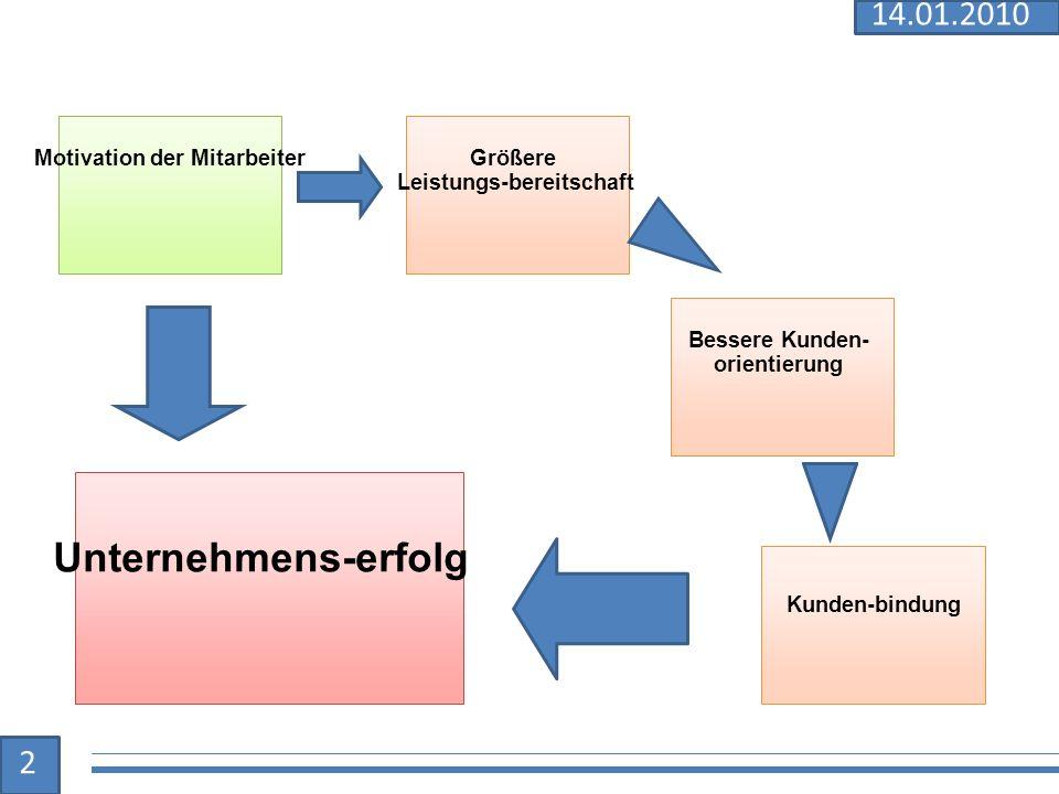 Motivation der MitarbeiterGrößere Leistungs-bereitschaft Bessere Kunden- orientierung Unternehmens-erfolg Kunden-bindung 2 14.01.2010