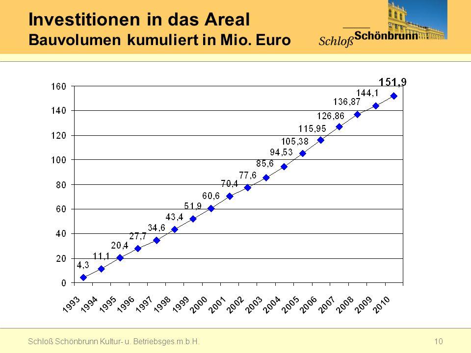 Investitionen in das Areal Bauvolumen kumuliert in Mio.
