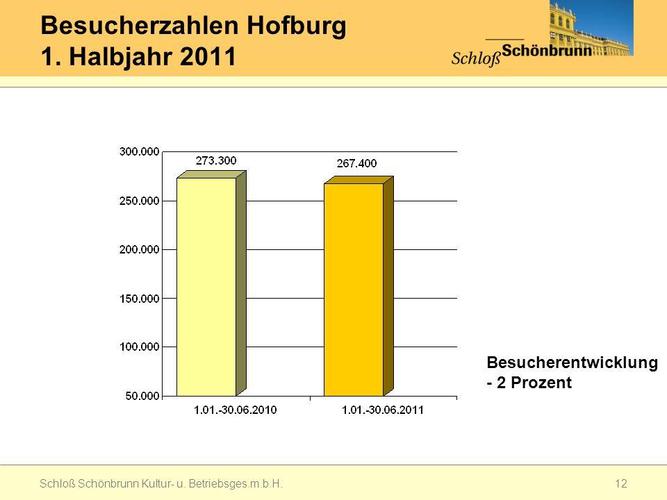 Besucherzahlen Hofburg 1.Halbjahr 2011 Schloß Schönbrunn Kultur- u.