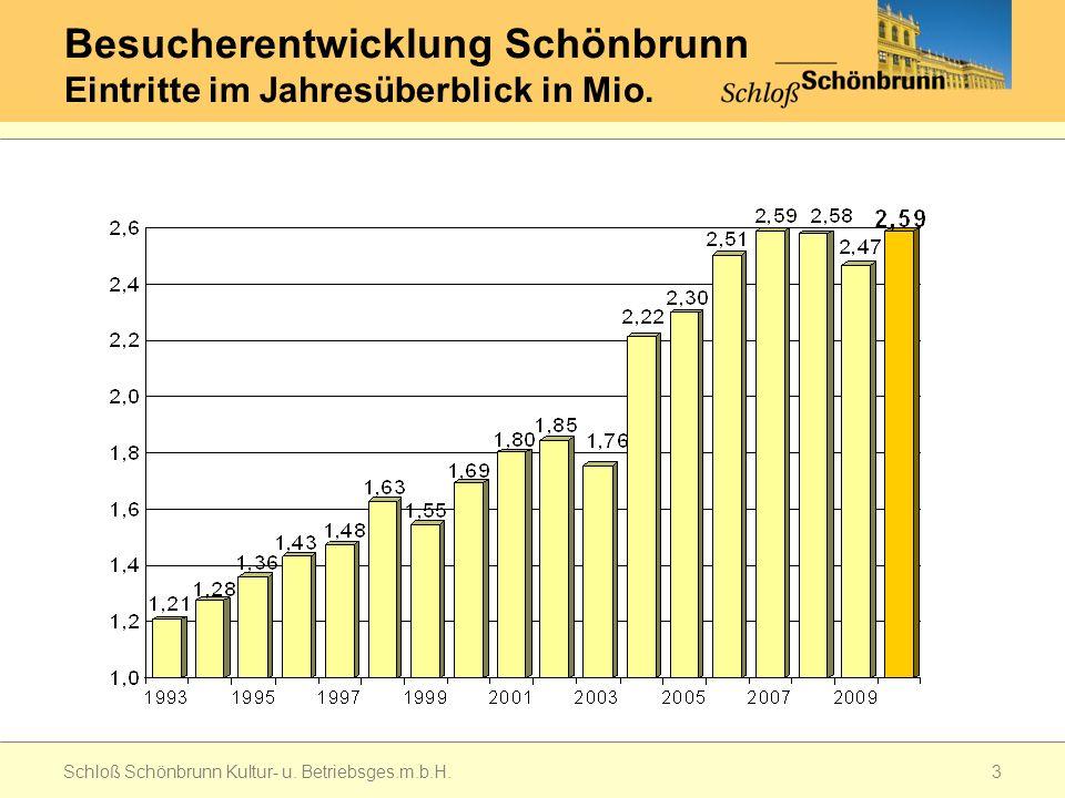 Besucherentwicklung Schönbrunn Eintritte im Jahresüberblick in Mio.