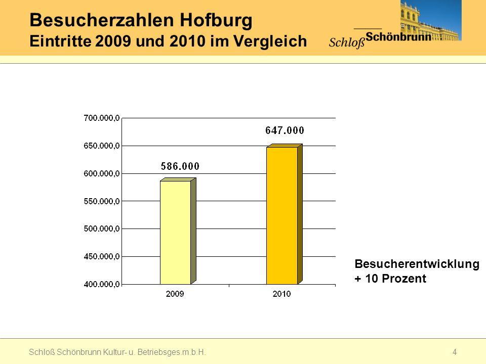 Besucherzahlen Hofburg Eintritte 2009 und 2010 im Vergleich Schloß Schönbrunn Kultur- u.