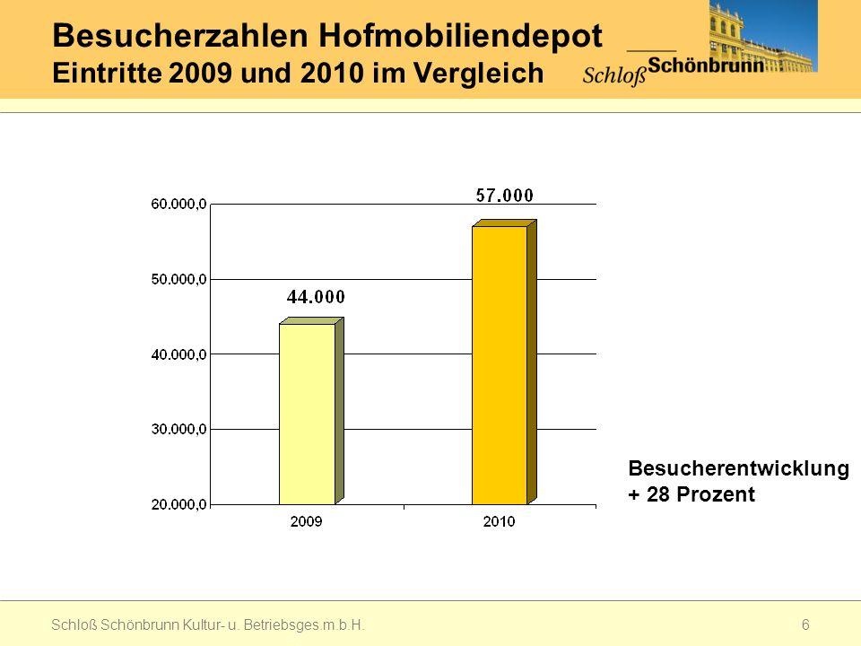 Besucherzahlen Hofmobiliendepot Eintritte 2009 und 2010 im Vergleich Schloß Schönbrunn Kultur- u.