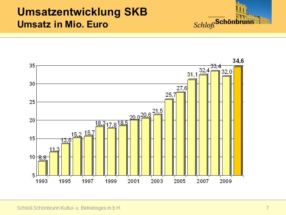 Umsatzentwicklung SKB Umsatz in Mio. Euro Schloß Schönbrunn Kultur- u. Betriebsges.m.b.H.7