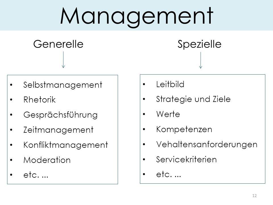 12 Management SpezielleGenerelle Selbstmanagement Rhetorik Gesprächsführung Zeitmanagement Konfliktmanagement Moderation etc....