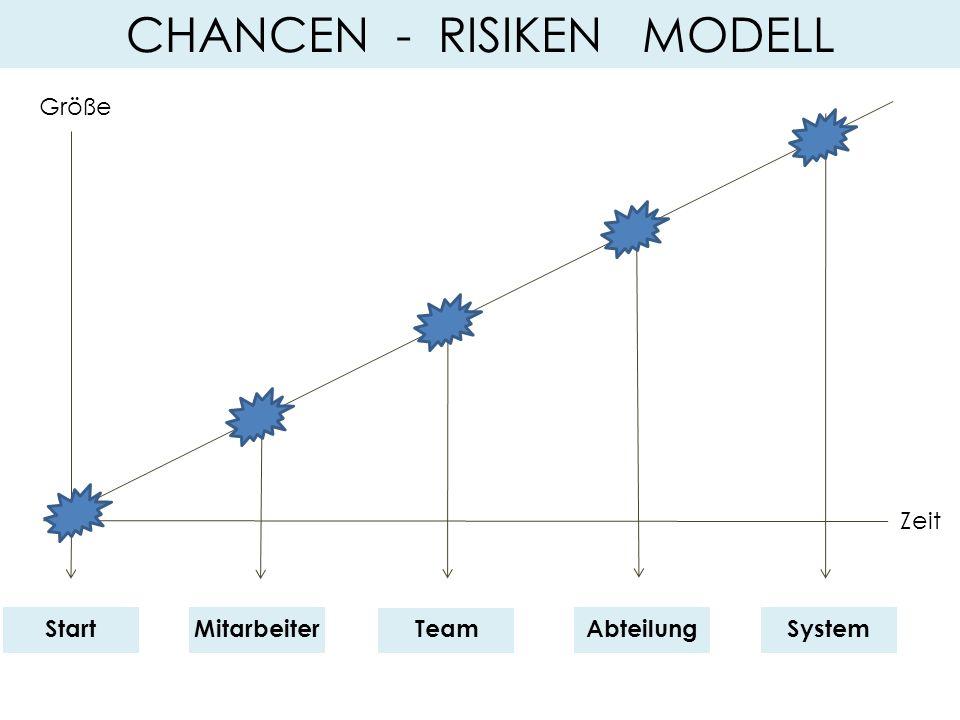 MitarbeiterTeamAbteilungSystem Zeit Größe Start CHANCEN - RISIKEN MODELL