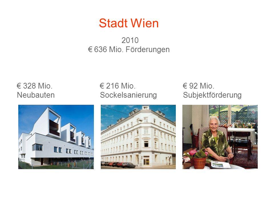 2010 636 Mio. Förderungen 328 Mio. 216 Mio. 92 Mio. NeubautenSockelsanierung Subjektförderung Stadt Wien