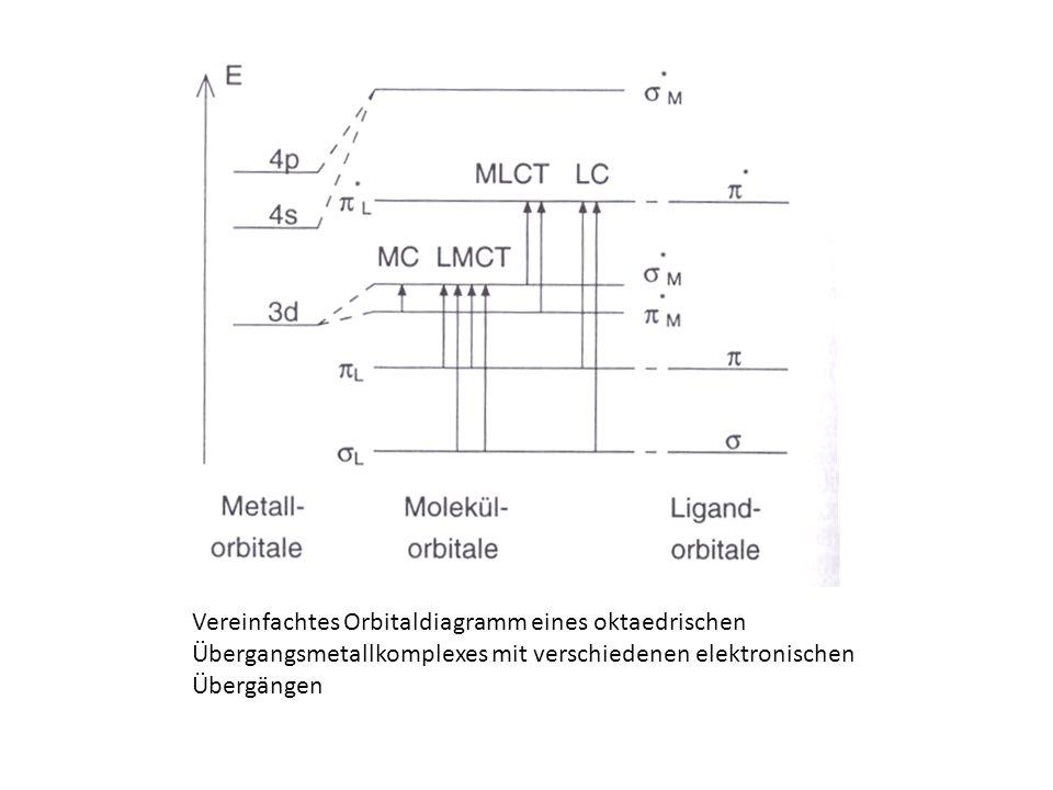 Vereinfachtes Orbitaldiagramm eines oktaedrischen Übergangsmetallkomplexes mit verschiedenen elektronischen Übergängen