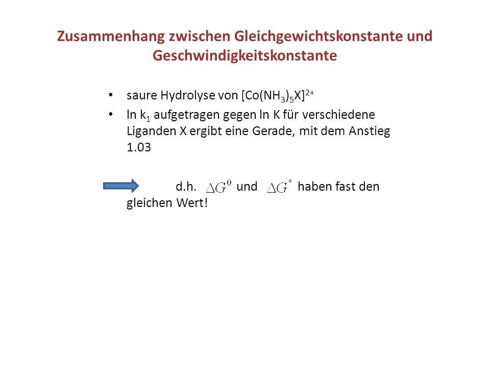 Zusammenhang zwischen Gleichgewichtskonstante und Geschwindigkeitskonstante saure Hydrolyse von [Co(NH 3 ) 5 X] 2+ ln k 1 aufgetragen gegen ln K für v
