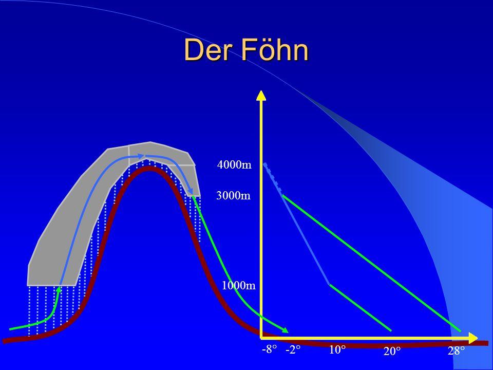 Der Föhn 20° 1000m 10° 4000m -8° -2° 3000m 28°