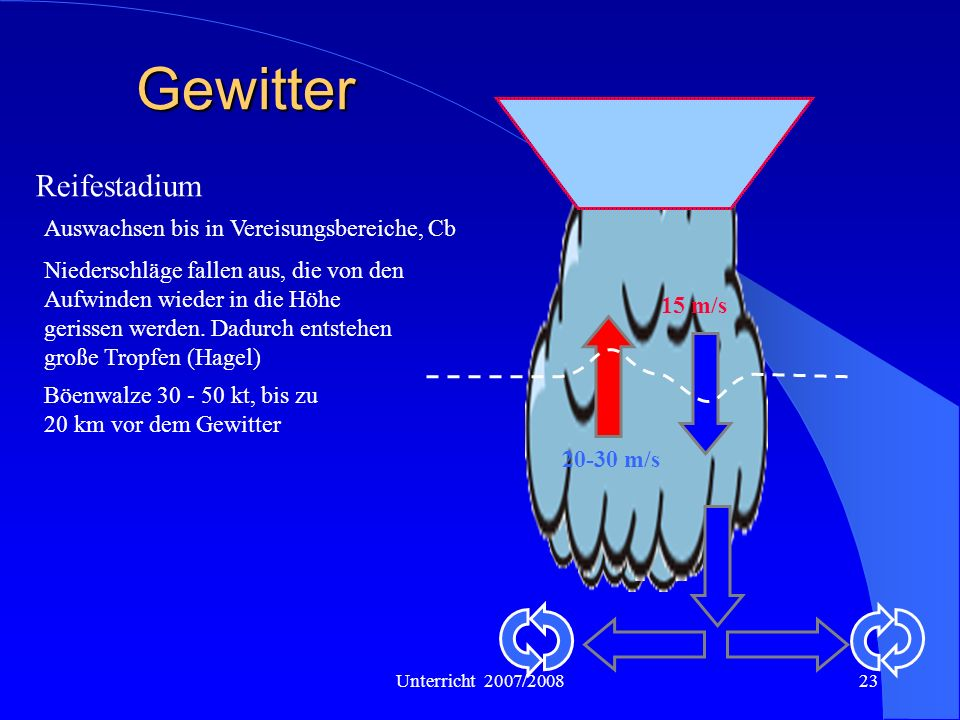 Unterricht 2007/200823 Gewitter Reifestadium Auswachsen bis in Vereisungsbereiche, Cb Niederschläge fallen aus, die von den Aufwinden wieder in die Hö