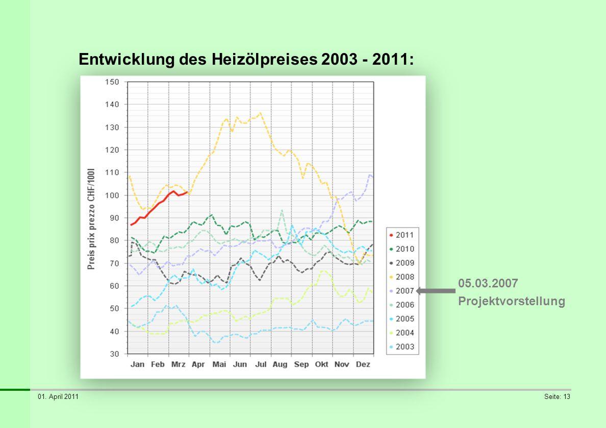 01. April 2011Seite: 13 Entwicklung des Heizölpreises 2003 - 2011: 05.03.2007 Projektvorstellung