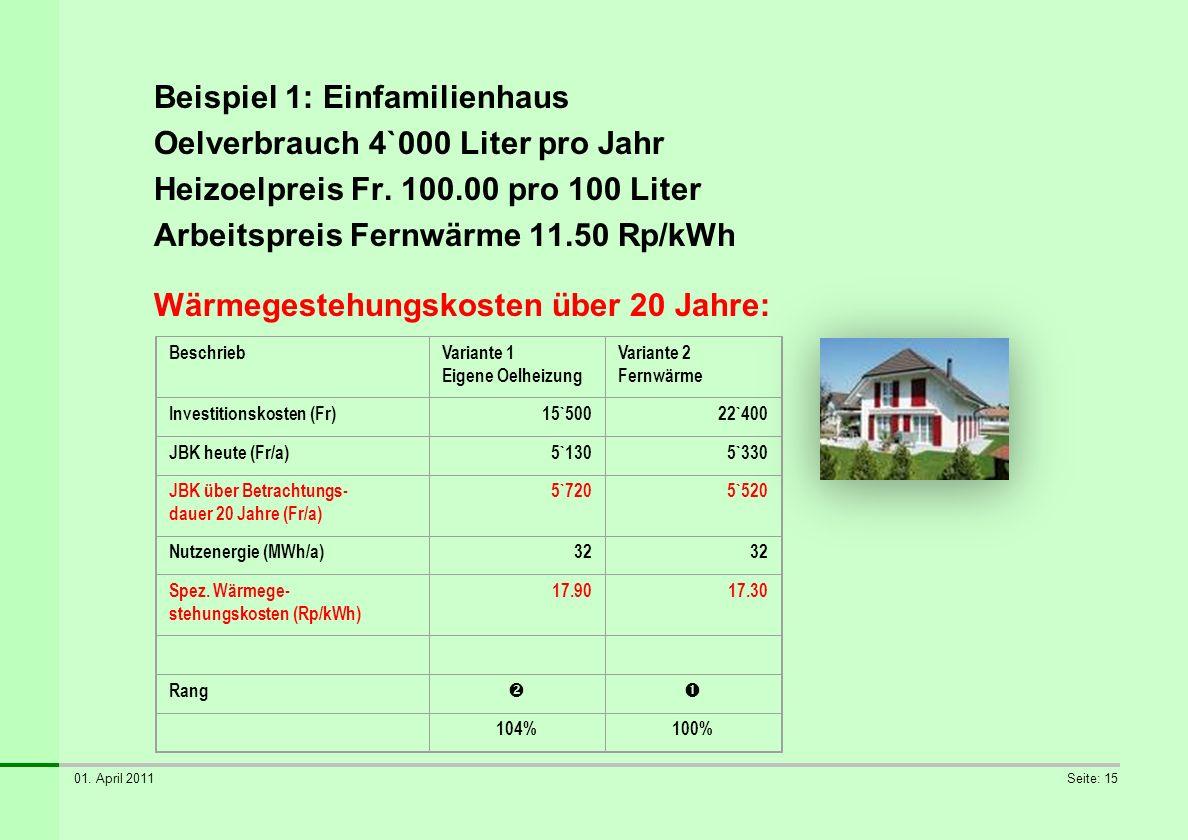 01. April 2011Seite: 15 Beispiel 1: Einfamilienhaus Oelverbrauch 4`000 Liter pro Jahr Heizoelpreis Fr. 100.00 pro 100 Liter Arbeitspreis Fernwärme 11.