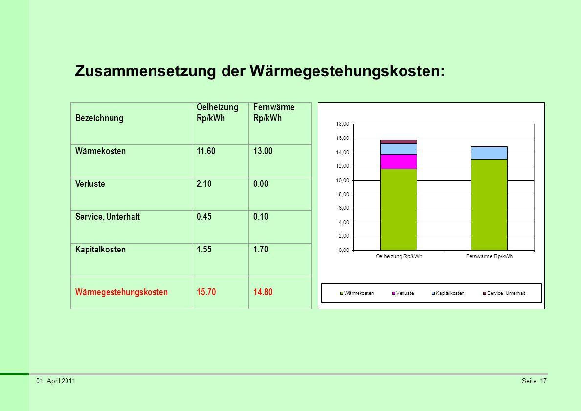 01. April 2011Seite: 17 Zusammensetzung der Wärmegestehungskosten: Bezeichnung Oelheizung Rp/kWh Fernwärme Rp/kWh Wärmekosten11.6013.00 Verluste2.100.