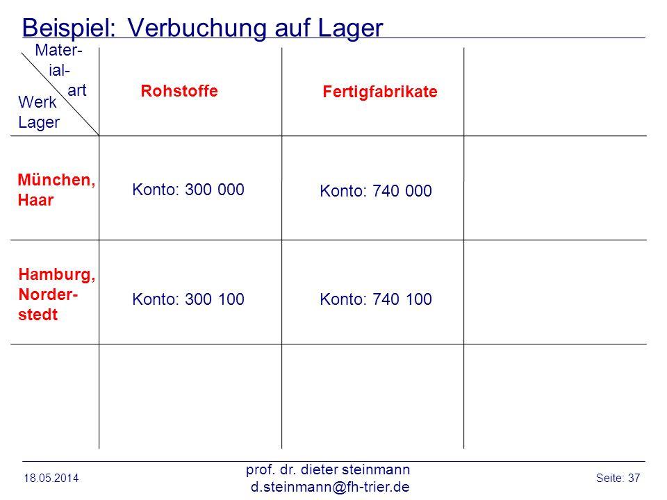 Beispiel: Verbuchung auf Lager 18.05.2014 prof. dr. dieter steinmann d.steinmann@fh-trier.de Seite: 37 Werk Lager Mater- ial- art München, Haar Hambur
