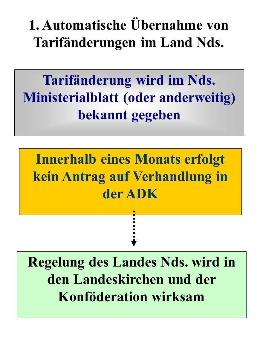 2.Übernahme von tariflichen Änderungen des ö.D. im Land Nds.