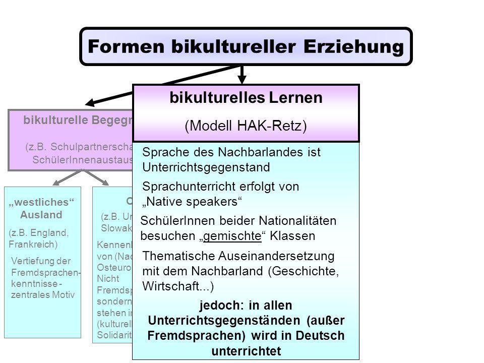 Formen bikultureller Erziehung bikulturelle Begegnung (z.B. Schulpartnerschaften, SchülerInnenaustausch) westliches Ausland (z.B. England, Frankreich)