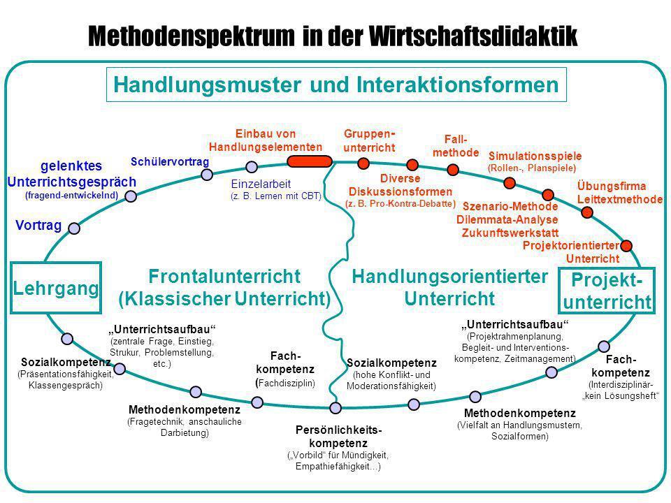 Lehrgang Projekt- unterricht Handlungsmuster und Interaktionsformen Handlungsorientierter Unterricht Frontalunterricht (Klassischer Unterricht) Method