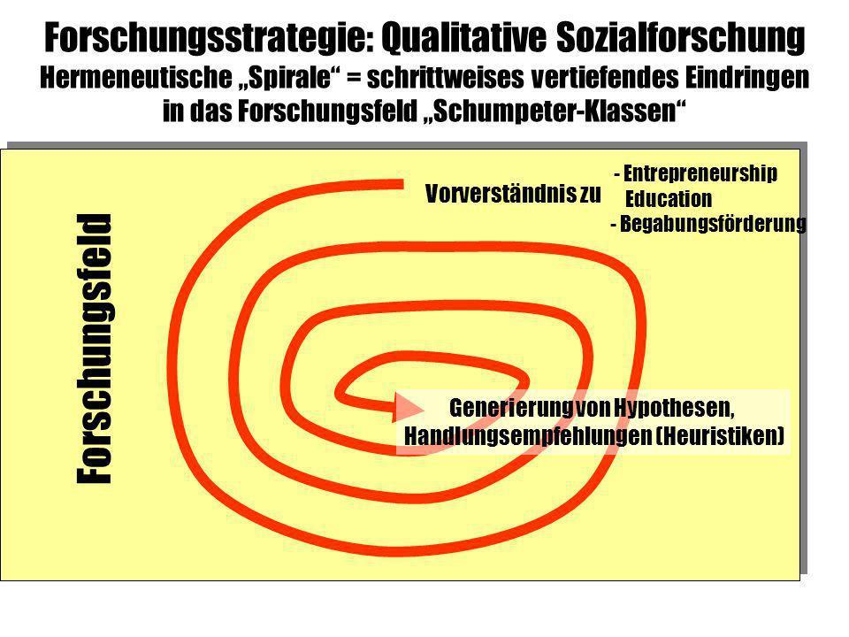 Forschungsstrategie: Qualitative Sozialforschung Hermeneutische Spirale = schrittweises vertiefendes Eindringen in das Forschungsfeld Schumpeter-Klass