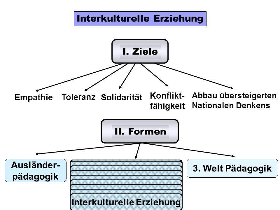 Interkulturelle Erziehung I. Ziele Empathie Toleranz Solidarität Konflikt- fähigkeit Abbau übersteigerten Nationalen Denkens II. Formen Ausländer- päd