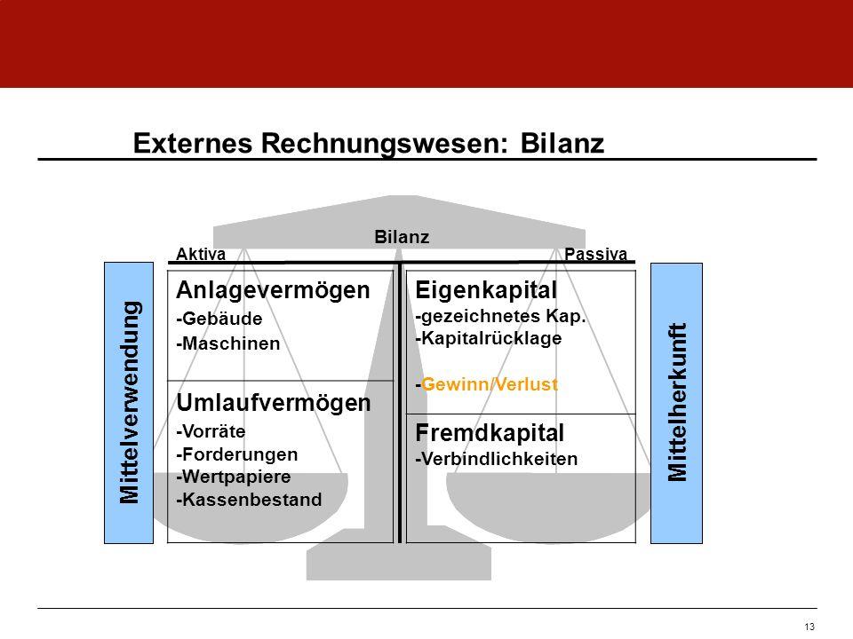Externes Rechnungswesen: Bilanz AktivaPassiva Bilanz MittelverwendungMittelherkunft Eigenkapital -gezeichnetes Kap. -Kapitalrücklage -Gewinn/Verlust F