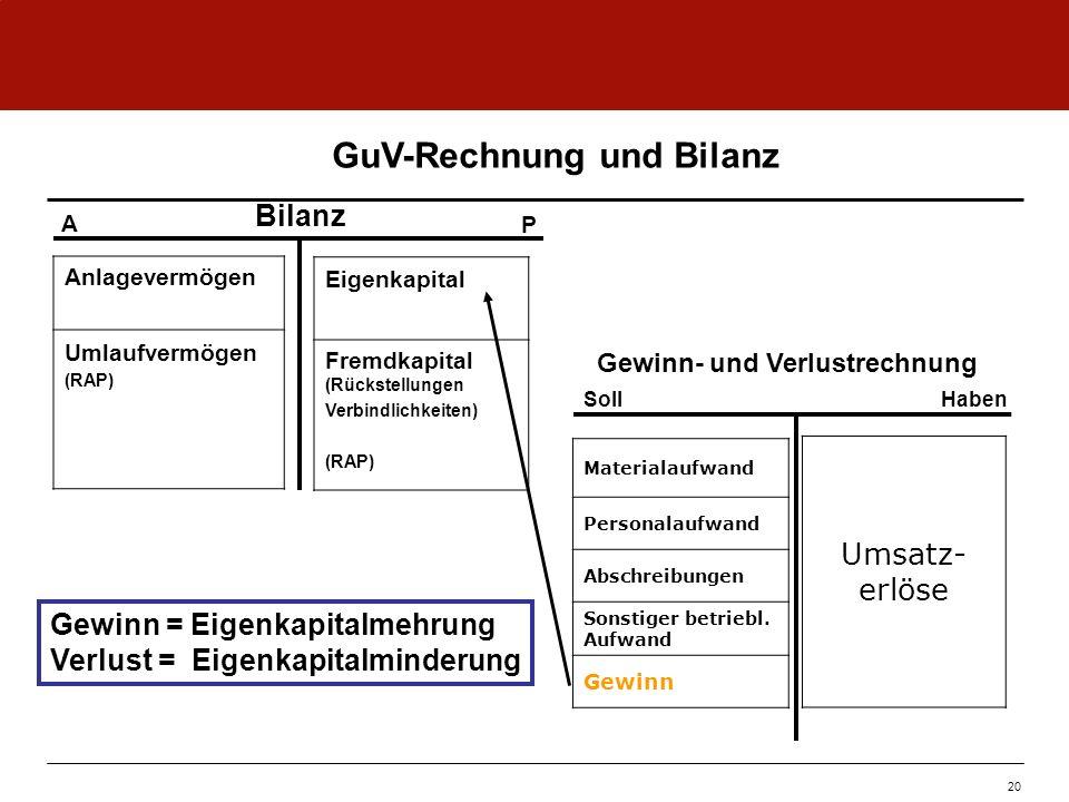 Bilanz Gewinn- und Verlustrechnung A P SollHaben GuV-Rechnung und Bilanz Gewinn = Eigenkapitalmehrung Verlust = Eigenkapitalminderung Materialaufwand