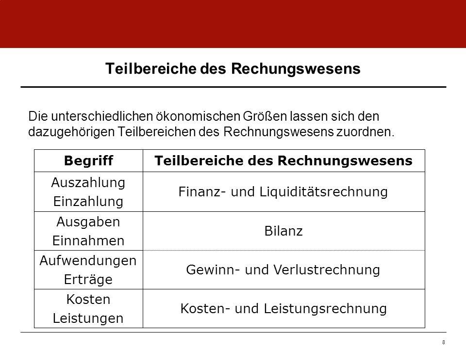 Gewinn- und Verlustrechnung Beispiel aus TOPSIM – Startup! 19